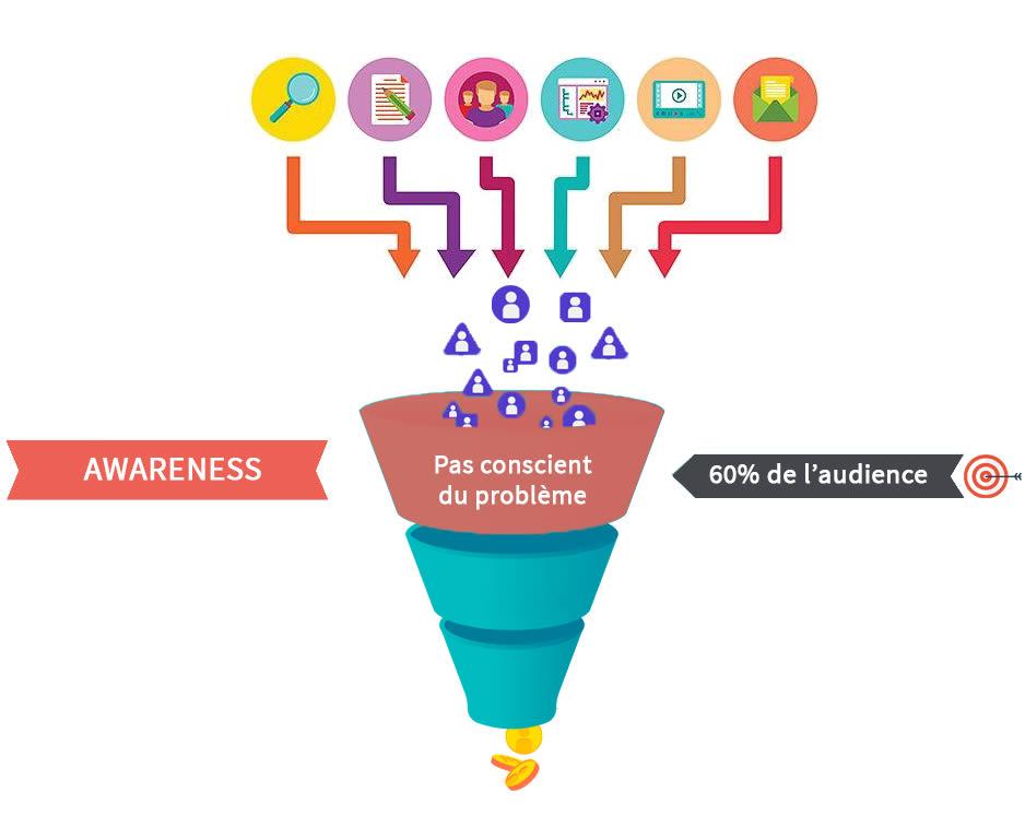 funnel de vente - phase awareness