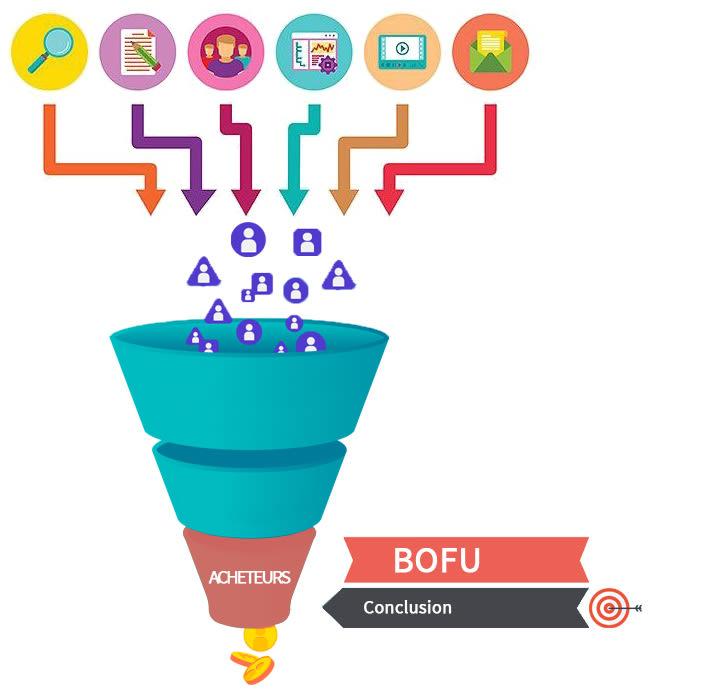 Funnel de vente - BOFU