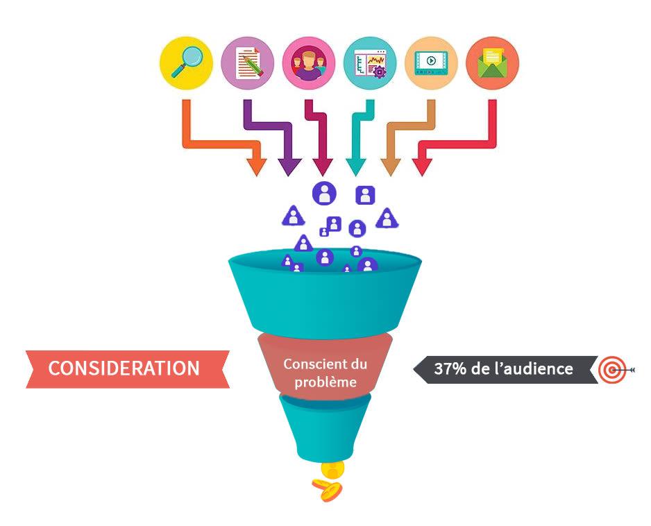 funnel de vente - phase consideration