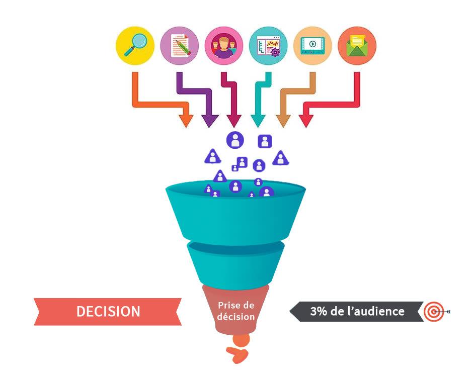 funnel de vente - decision