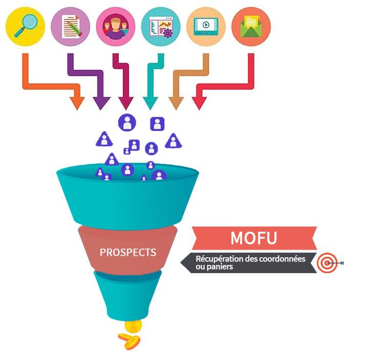 Funnel de vente - MOFU