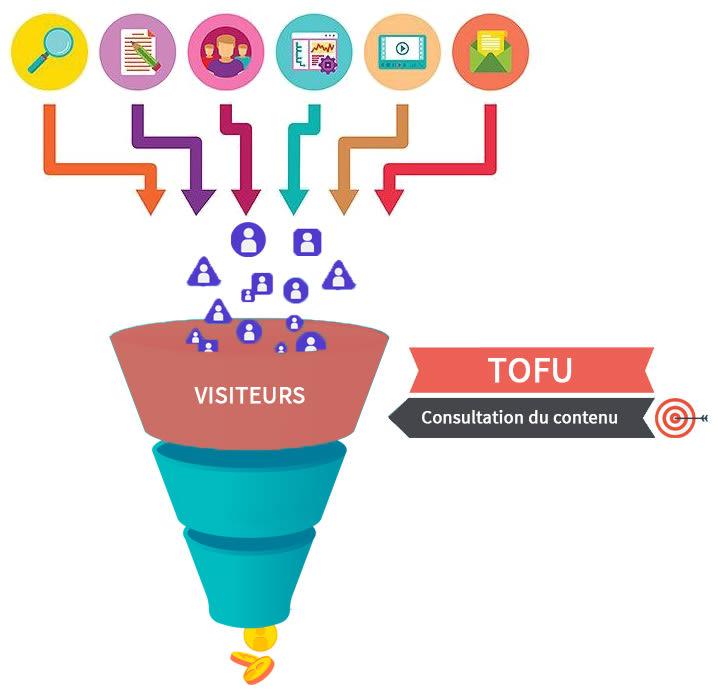 Funnel de vente - TOFU