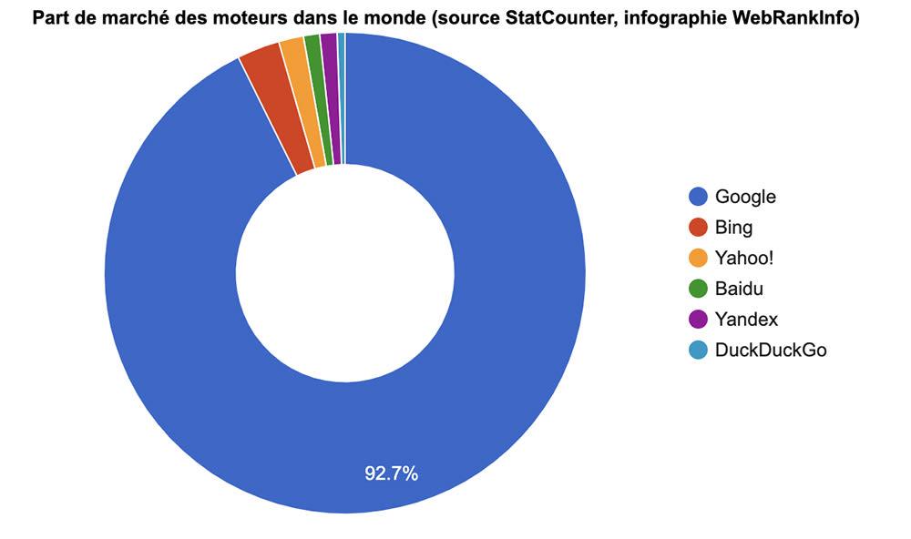se faire connaître sur Internet - Statistique Google