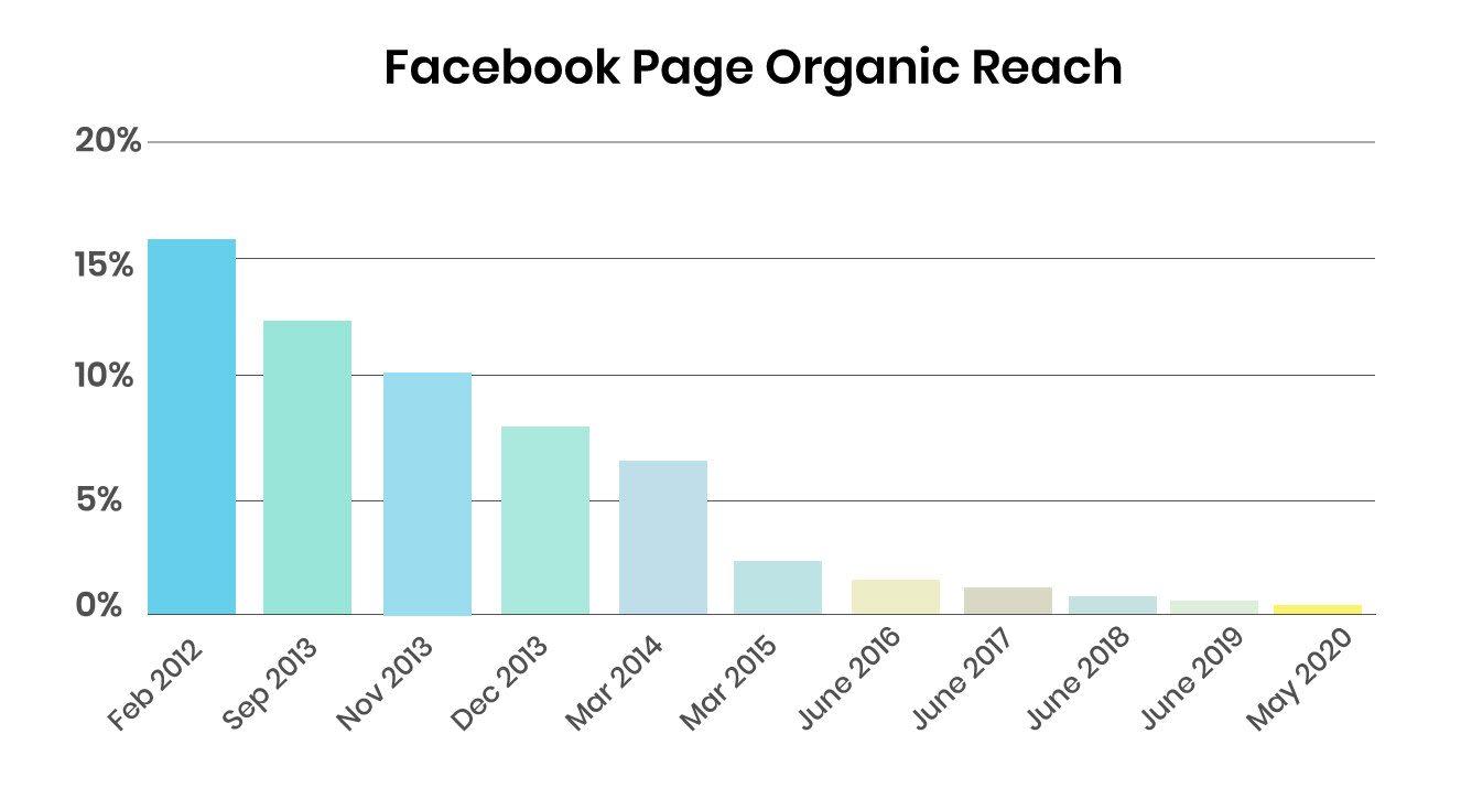 Trouver des clients sur Facebook - Portée organique page